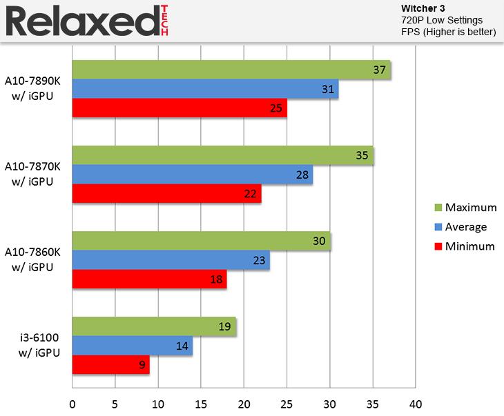 AMD A10-7860K Review | RelaxedTech
