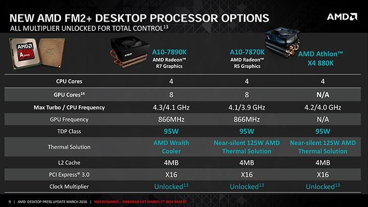 AMD X4-880K CPU