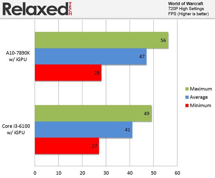 AMD A10-7890K Review | RelaxedTech