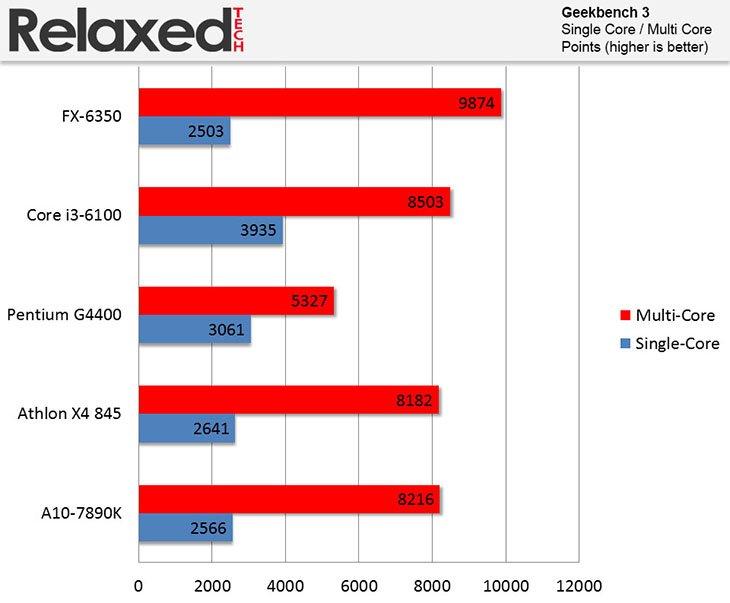 AMD FX-6350 CPU Review | RelaxedTech