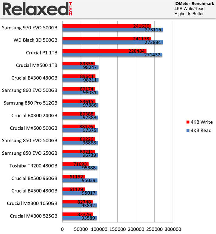 Crucial BX500 SSD Review   RelaxedTech