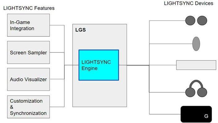 Logitech Audio Visualizer