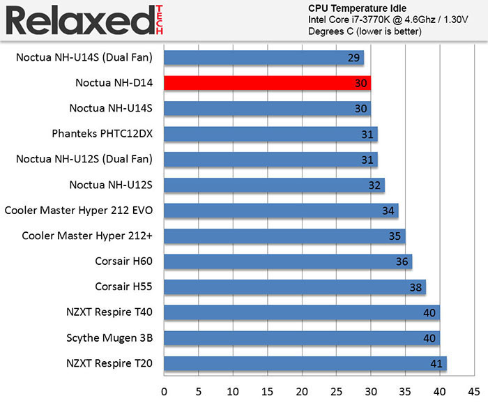 Noctua Nh L9i Amp Nh D14 Benchmark Results Relaxedtech