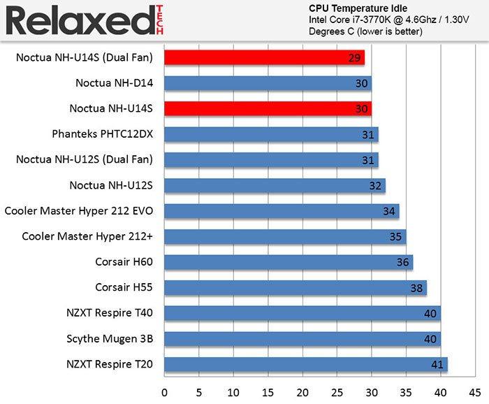 Noctua Nh U14s Benchmark Results Relaxedtech